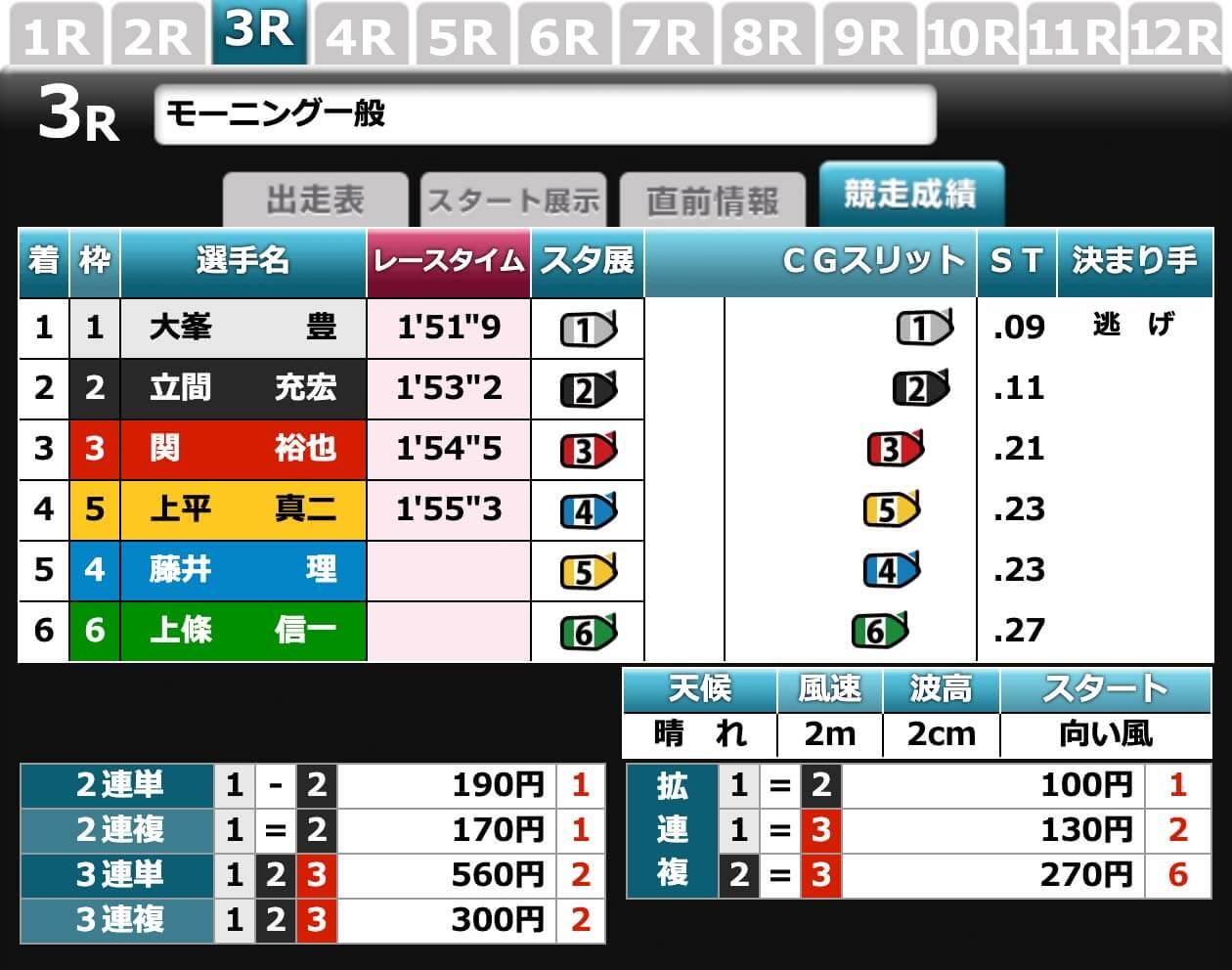 2020年8月17日に開催された徳山競艇場の3レース結果