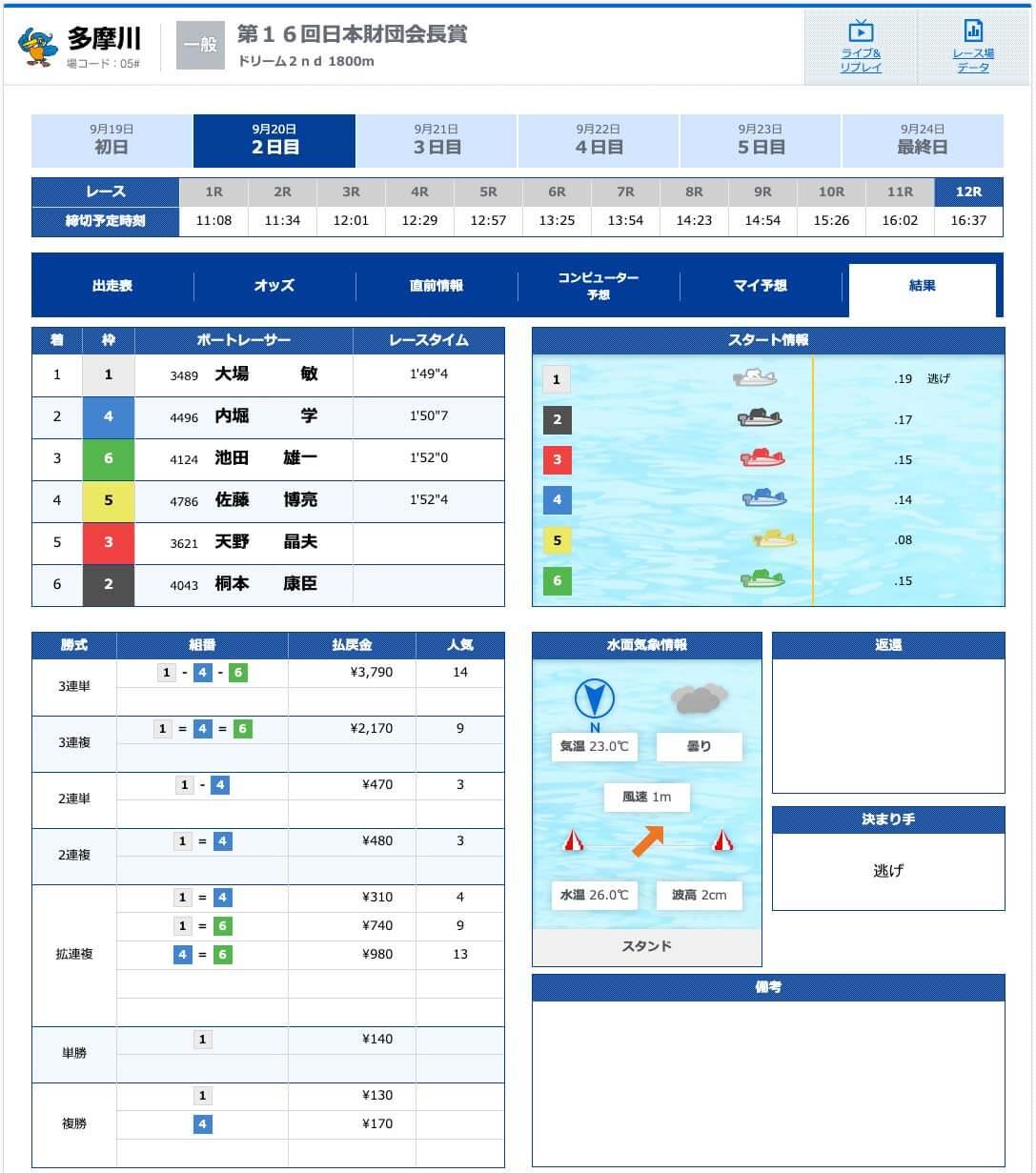 9月20日多摩川12R有料予想