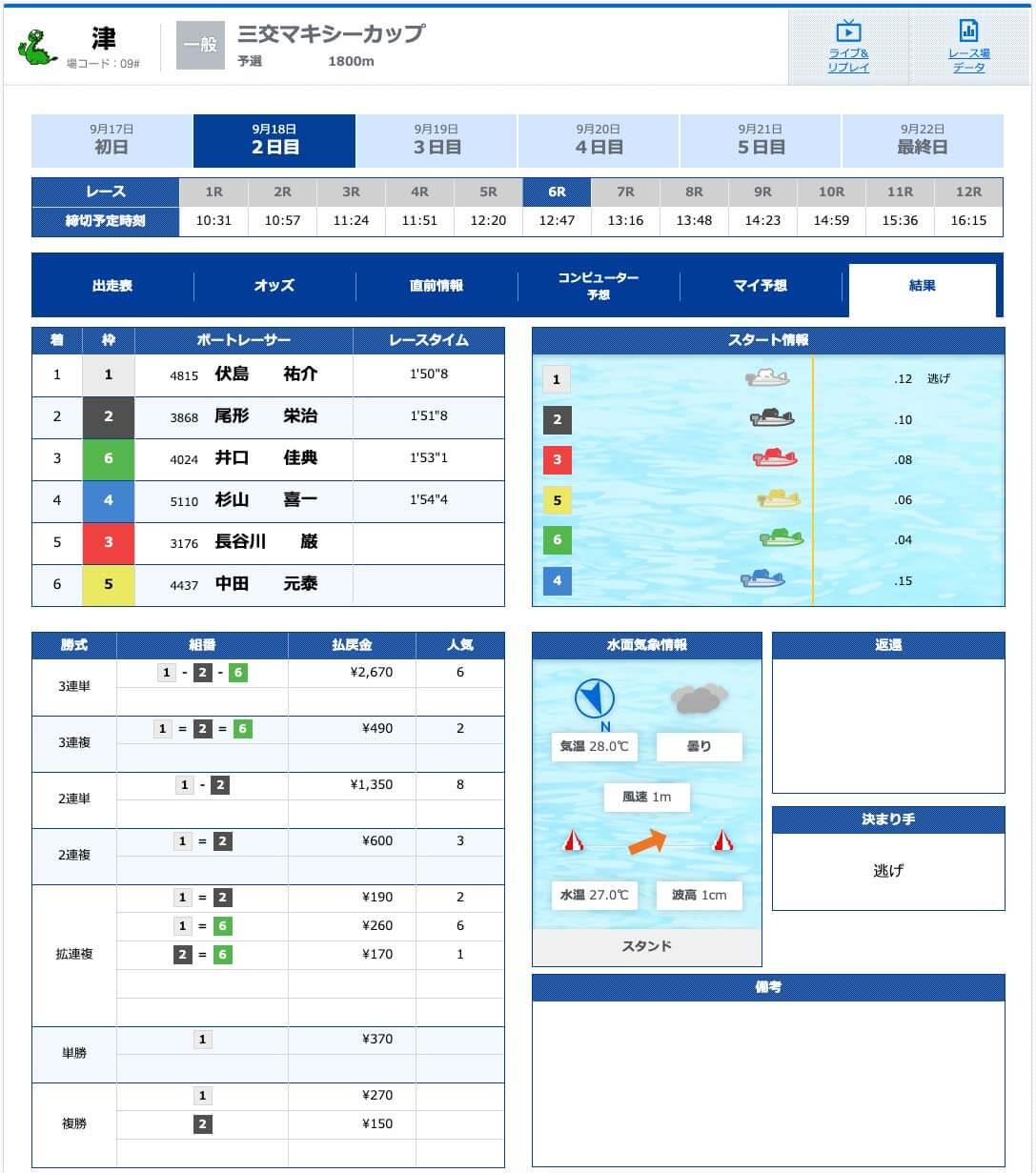 9月18日津6Rの有料プラン