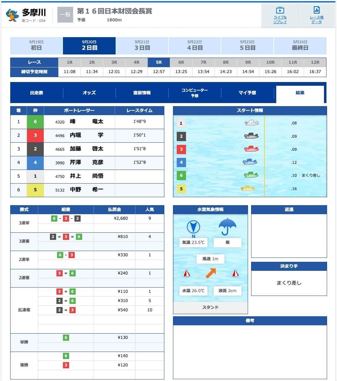 9月20日多摩川5R有料予想
