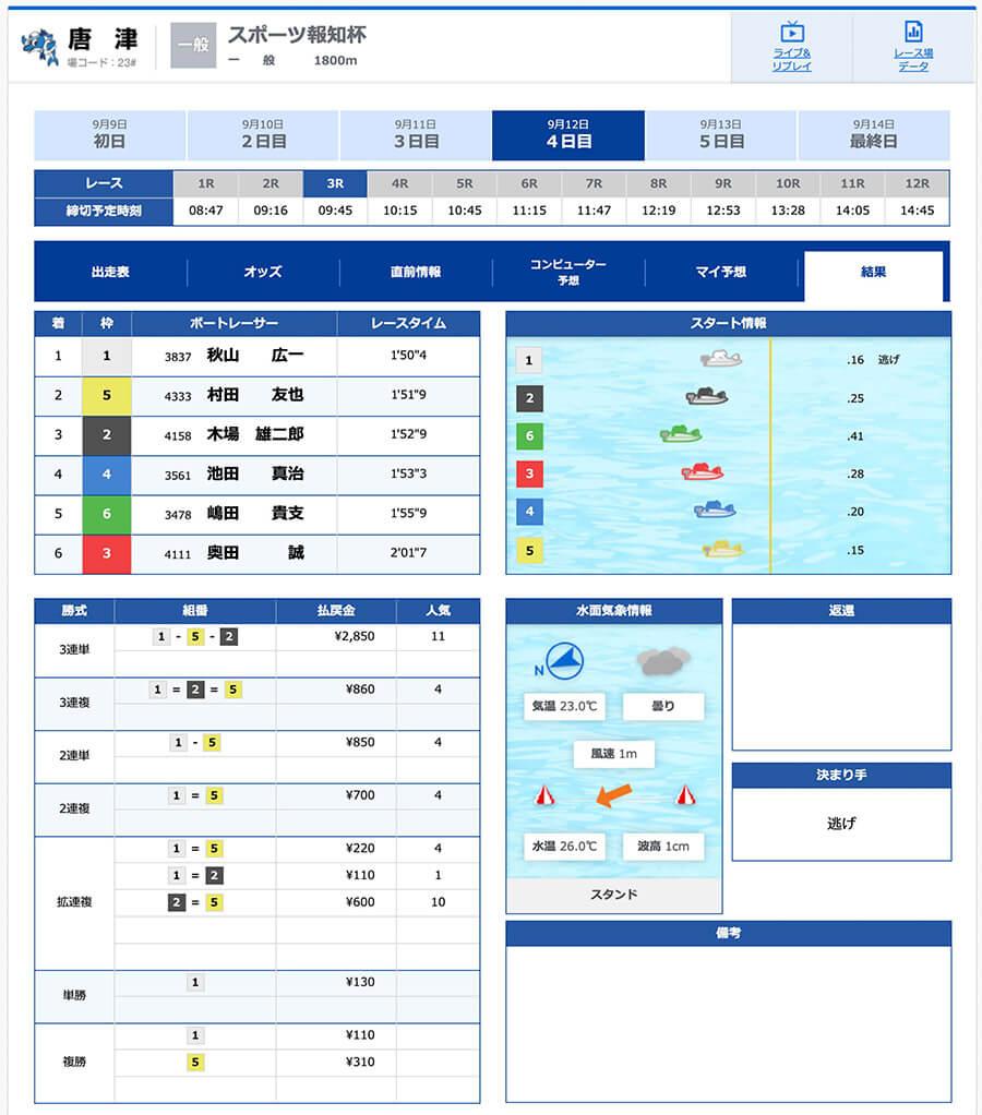 9月12日唐津3R無料予想